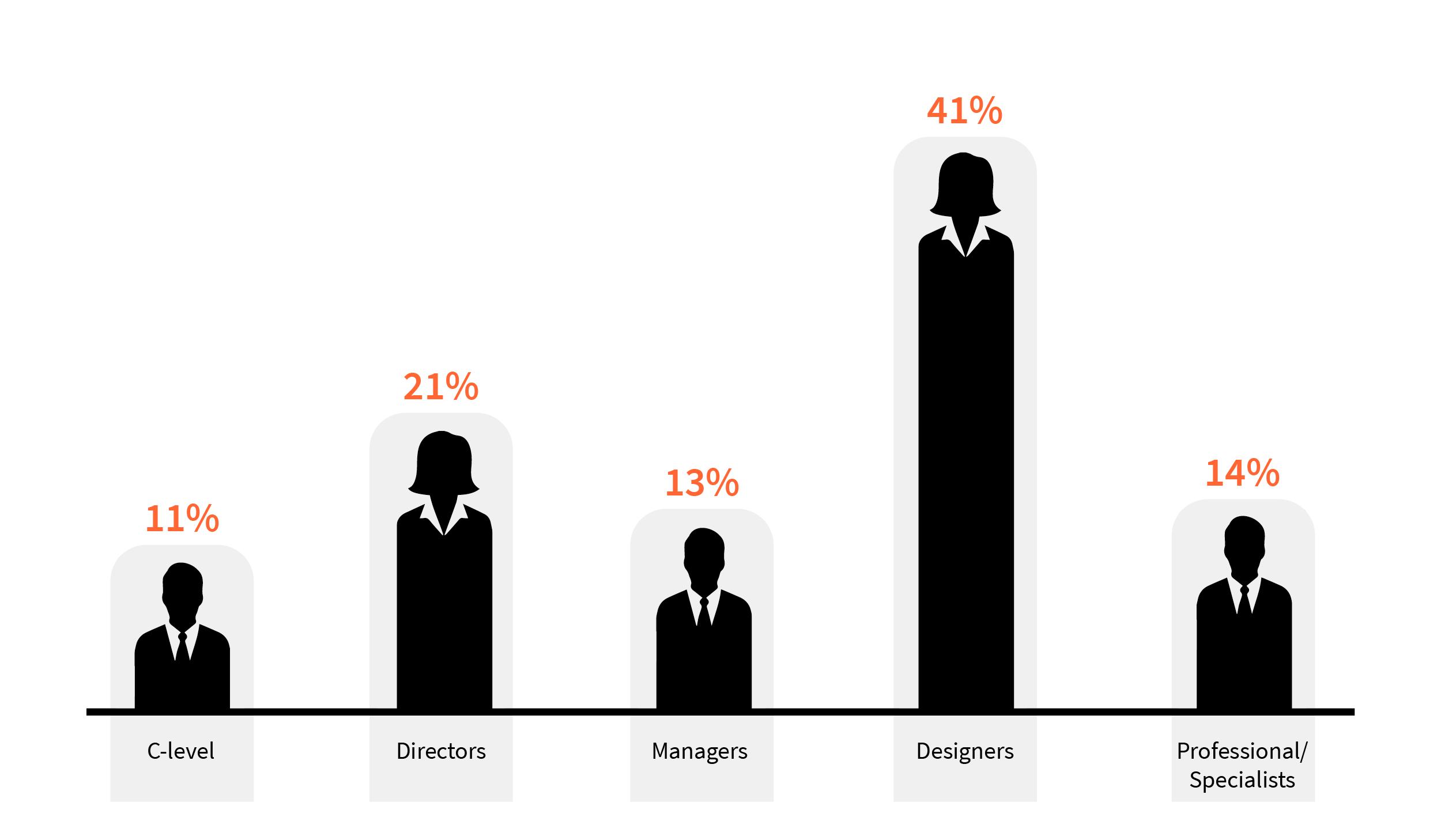 Seniority Level infographic